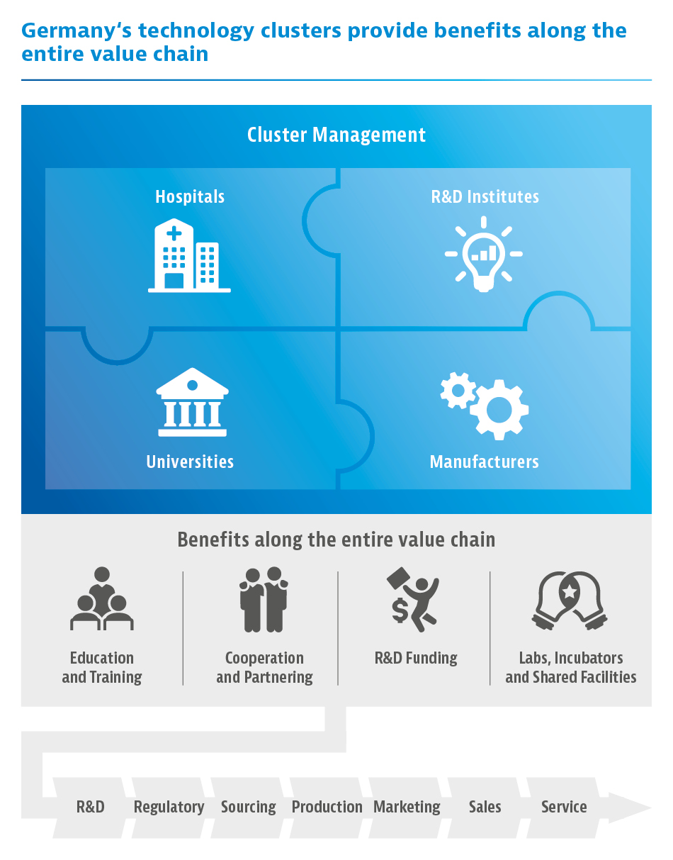 Germany's technology clusters provide benefits along the entire value chain