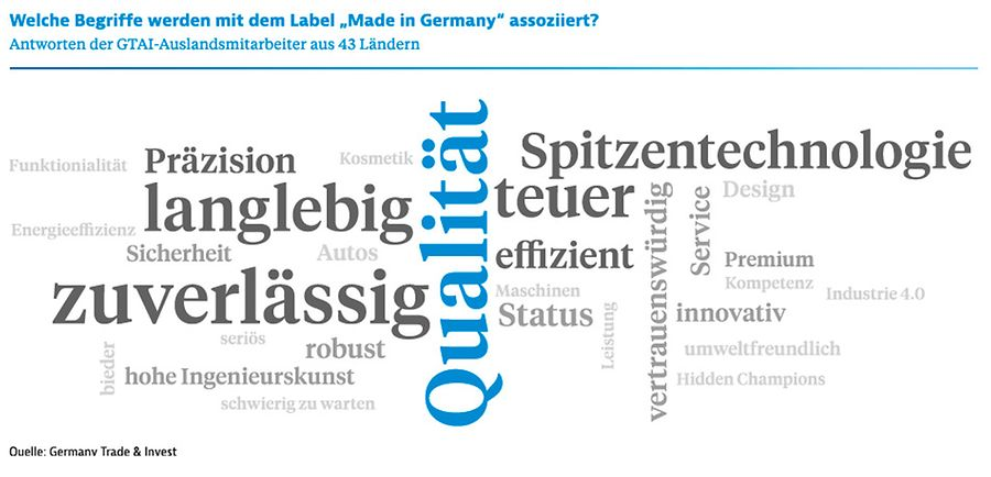 "Infografiken: Assoziationen zum Label ""Made in Germany"""