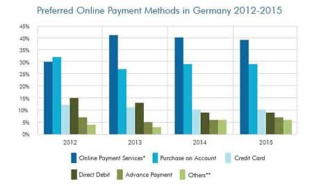 Preferred Online Payment Methods in Germany